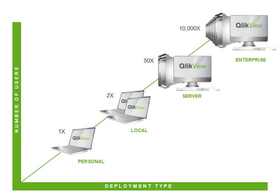 July 2011 newsletter from joe desiena bardess group ltd for Architecture qlikview