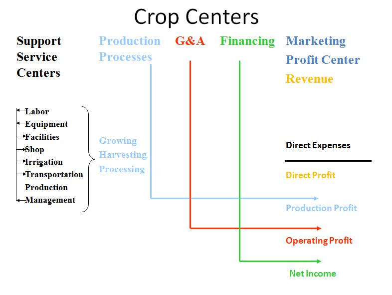 FFSC Crop Cost Flow