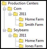 Crop Production Center Hierarchy