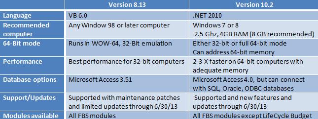 Version 8.13-10.2 Comparison Chart