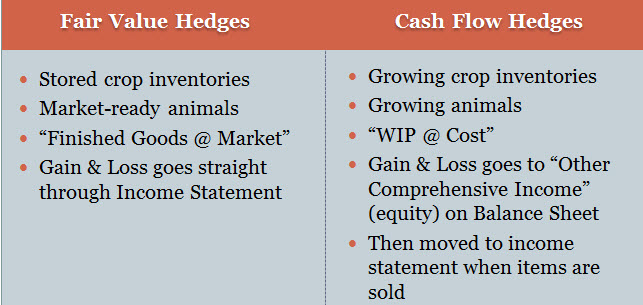 Hedge Types