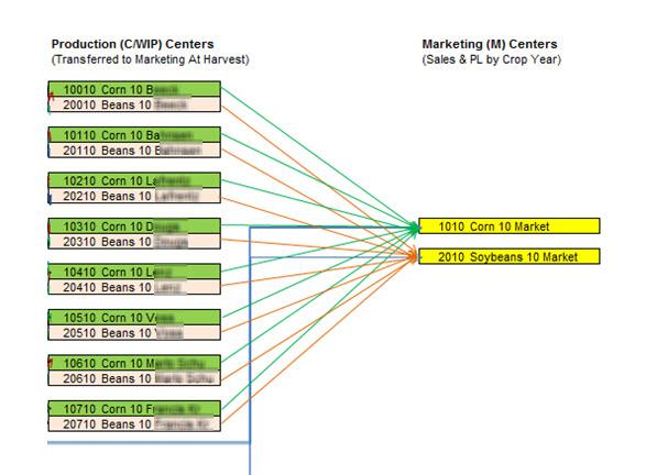 Crop Marketing Centers