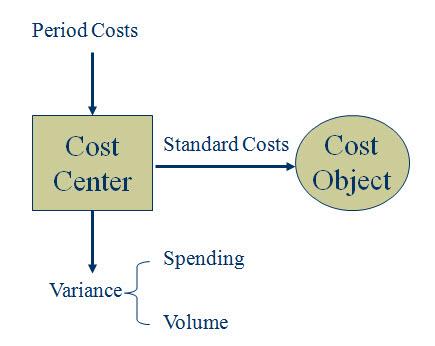 Overhead variance analysis