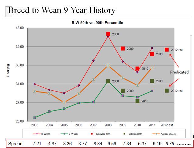 Pork benchmark graph