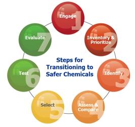 OSHA Safer Chemicals Plan