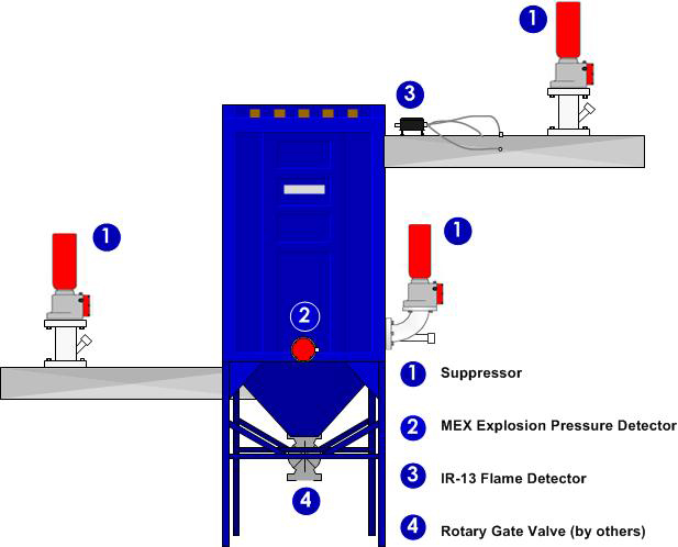 Dust Collection And Explosion Prevention Options