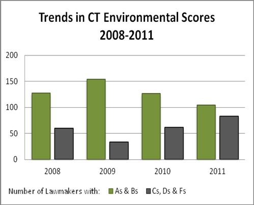 2011 scorecard graph