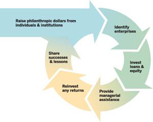 Acumen investment process