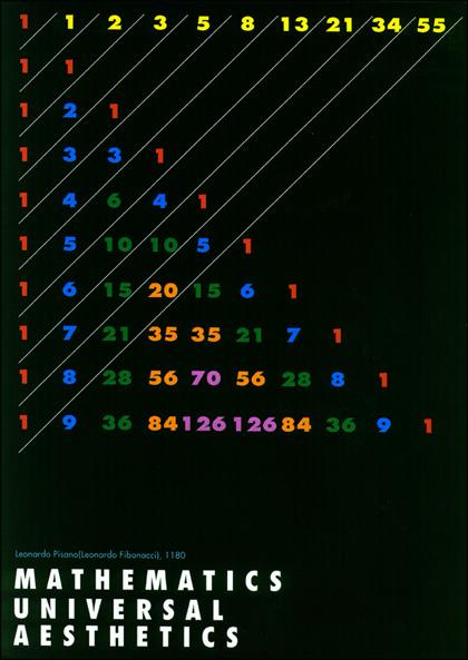 Fibonacci chart