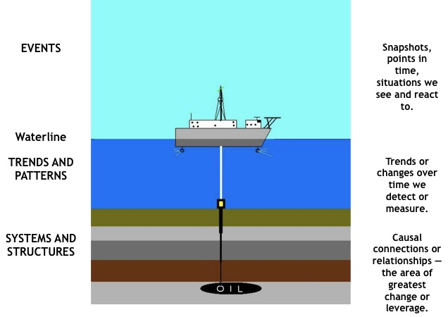 Oil rig systems illustration