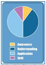 Levels of Learning Pie Chart
