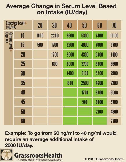 vitamin d levels chart: 342 png a 1120749555323