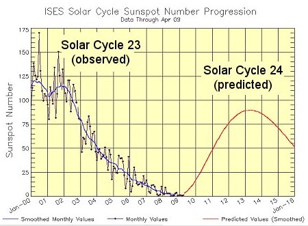 Image of the Sunspot Cycle