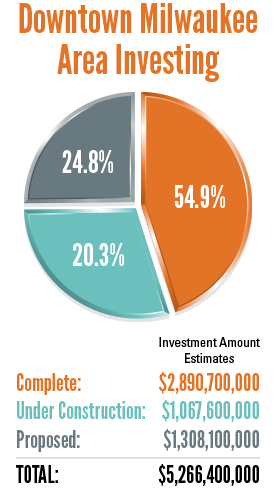 infographic Downtown Milwaukee Area Investment