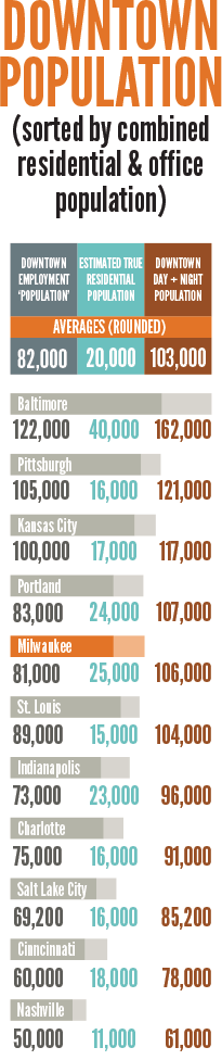 infographic downtown populations for days and evenings