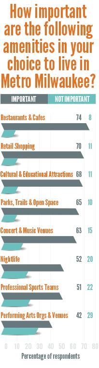 amenities infographic