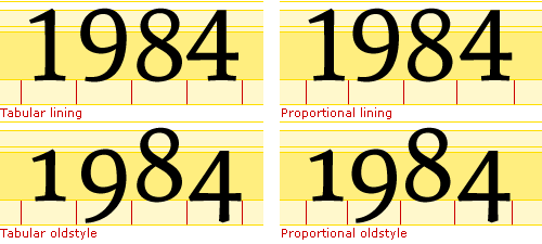 different types of numbers