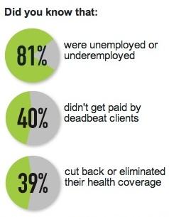 freelance statistics