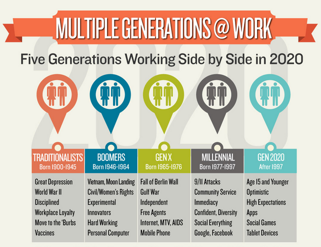 work ethics of the current generation Understanding the different characteristics of the generations is  and work  styles can make this difficult task even more challenging,.