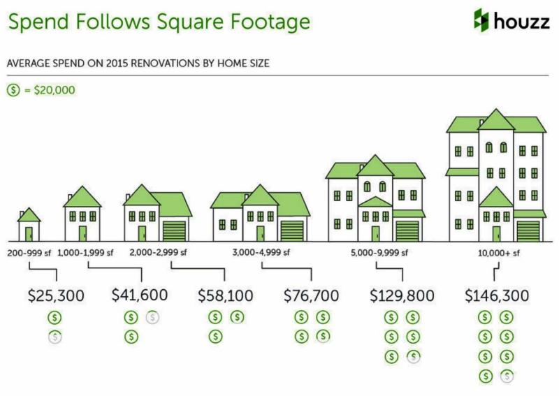 Spending Follows square footage