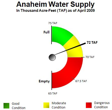 Anaheim Water Supply