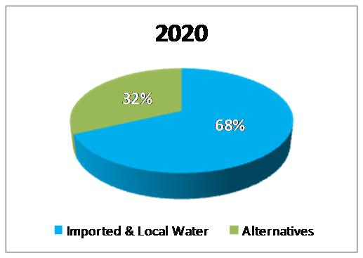 water supply picture 2020