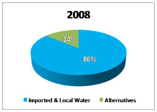 water supply picture 2008