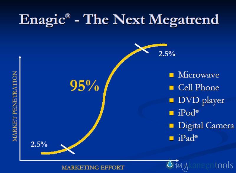 Enagic Business Enagic Has Been in Business