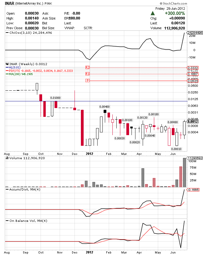 INAR Weekly Pivot chart .0834