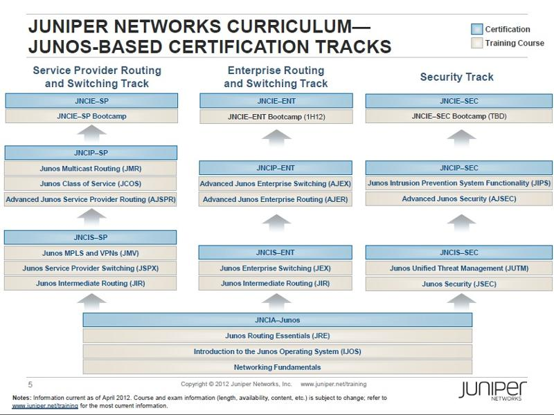 Juniper Networks - Are You Certified?