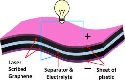 Graphene Supercapacitor