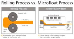 Microfloat