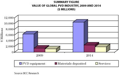 Global PVD Industry