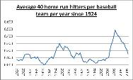 40-home run seasons year by year