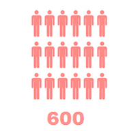 600 reviewers