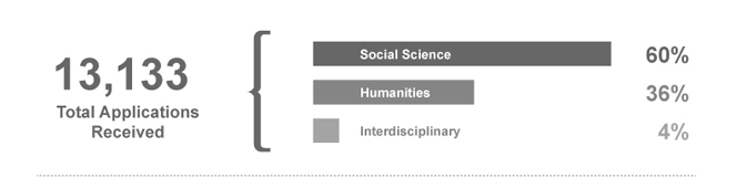 13133 total applications received_ 60_ social sciences_ 36_ humanities_ 4_ interdisciplinary