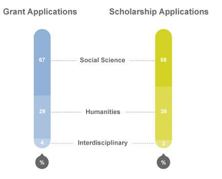 Grant applications and scholarship applications