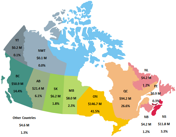 map of Canada, Expenditures, NWT 0.1 M, YT 0.2 M, BC 50.9, AB 21.4 M, SK 6.2 M, MB 8.0 M, ON 146.7 M, QC 94.2 M, NL 4.2 M, PE 0.9 M, NS 11.8 M, NB 4.2 M