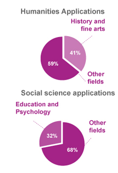 humanities and social science applications