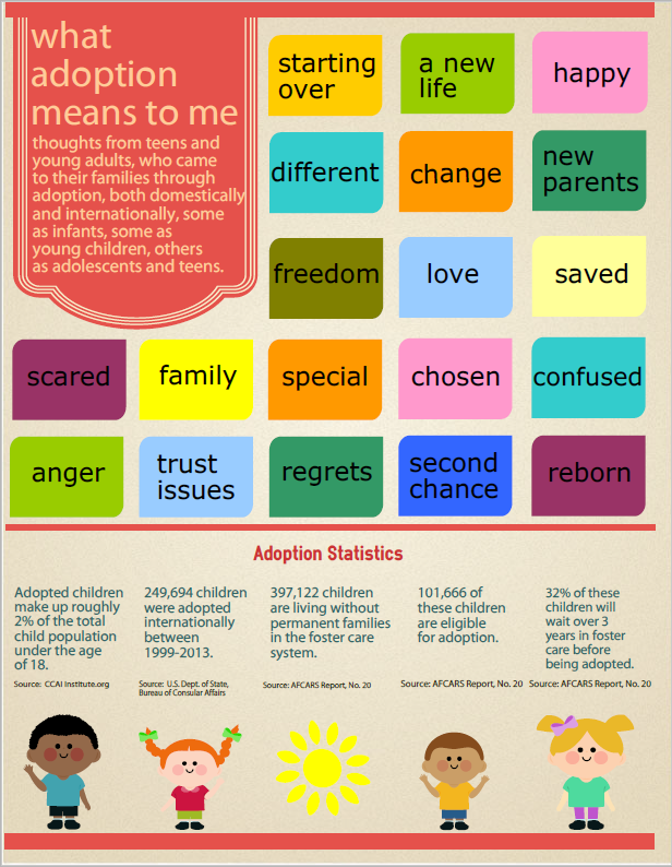 What Adoption Means to Me infographic
