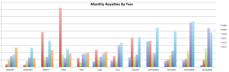 earnings history by month and year