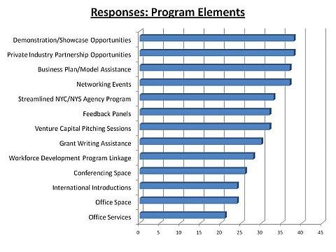 Survey response-program