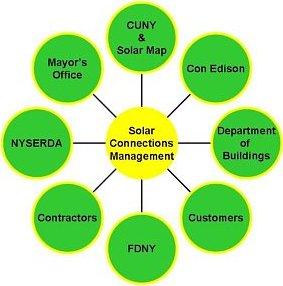 100 days of solar