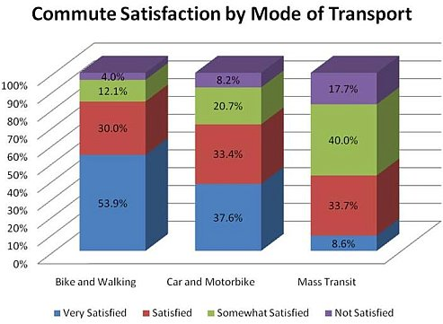 Transportation satisfaction