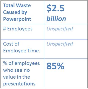 Powerpoint Waste 2