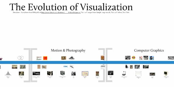 Prezi-Visualization