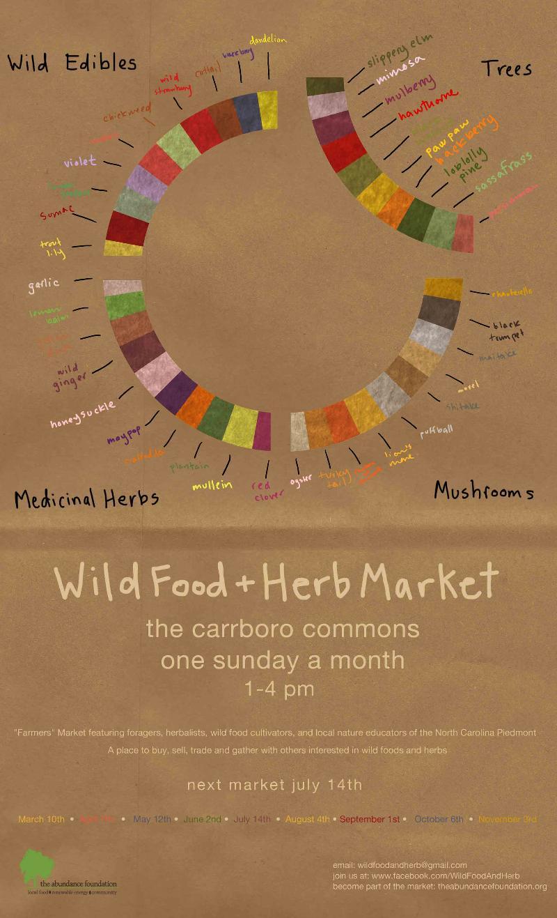 july 14 wild market