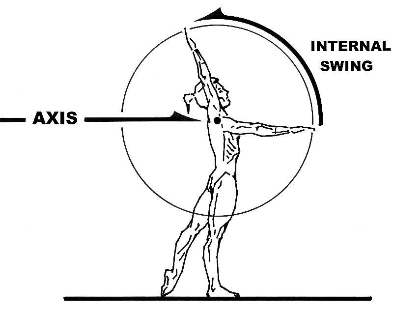 The Mechanics Of Swing