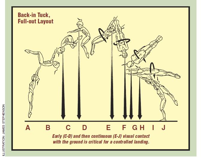 Body Tilt Twisting photo