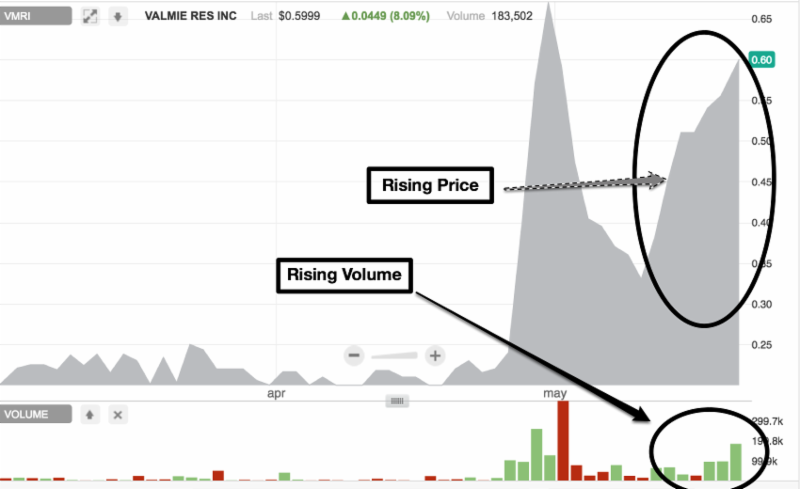 Price & Volume Rising